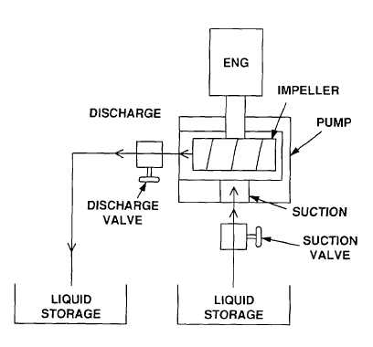 pumping system  figure 1-11  pump system functional diagram a  impeller  shaft  the impeller shaft is the direct link between the engine and pump