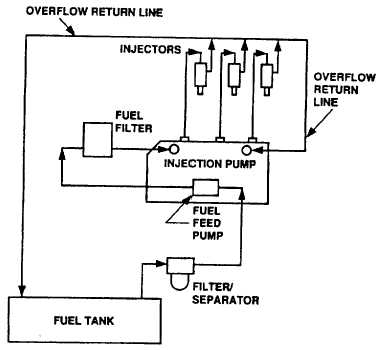 Ford 3000 Diesel Fuel System Diagrams