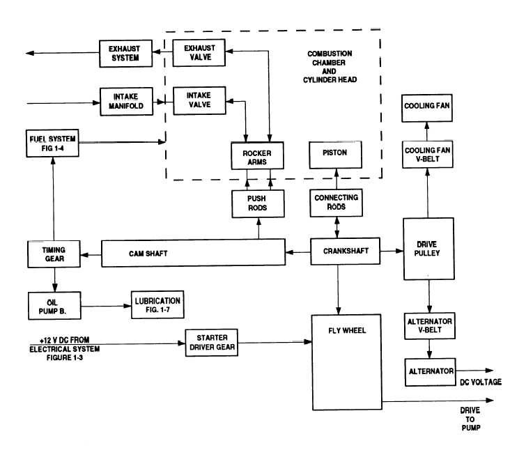 figure     engine functional block diagram engine functional block diagram