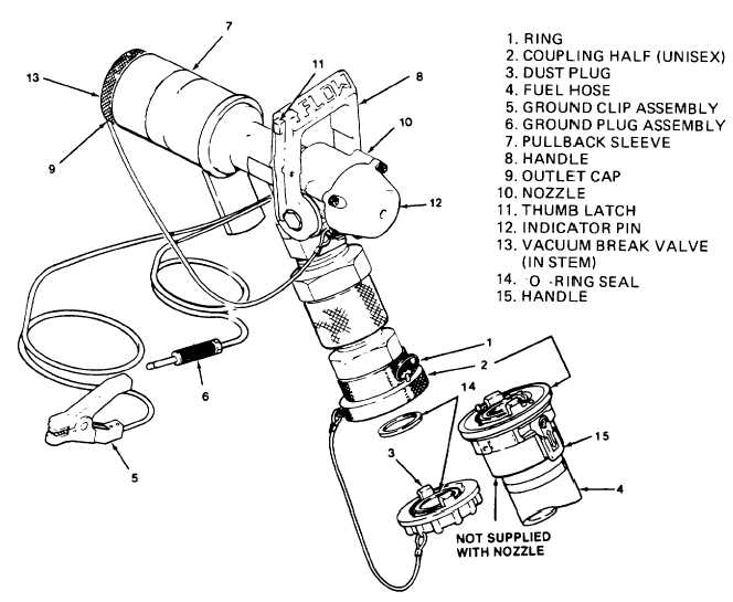 figure 2-2  1  closed circuit refueling  ccr  nozzle operation   unisex